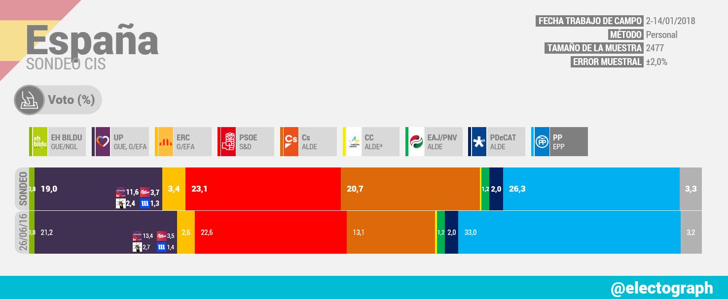Gráfico de la encuesta para elecciones generales en España realizada por el CIS en enero de 2018