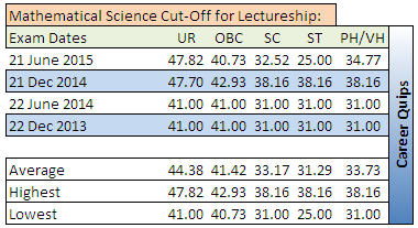 CSIR NET Cut-Off for Mathematical  Science Lectureship