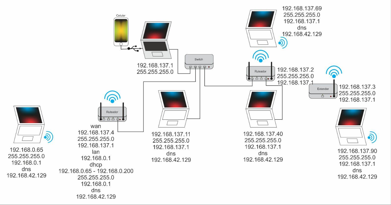 Redes Y Accesos De Medios De Transmision Diagrama Y