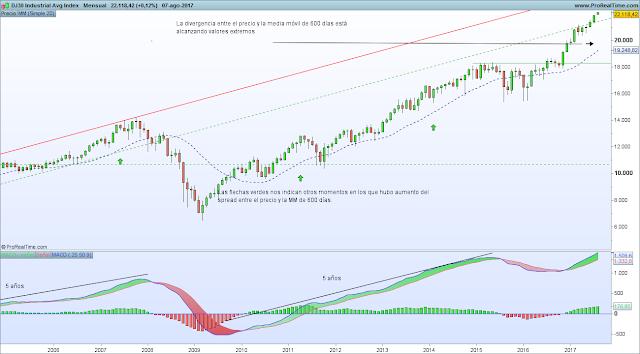 Dow Jones arbitraje