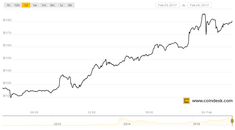 CoinDesk Price