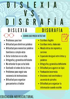 DISLEXIA vs. DISGRAFÍA
