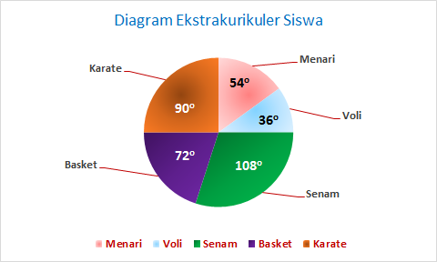 Trik menyelesaikan soal un smp 2018 plus video penyajian dan sudut juring diagram lingkaran motivasi indonesia group contoh soal ccuart Gallery