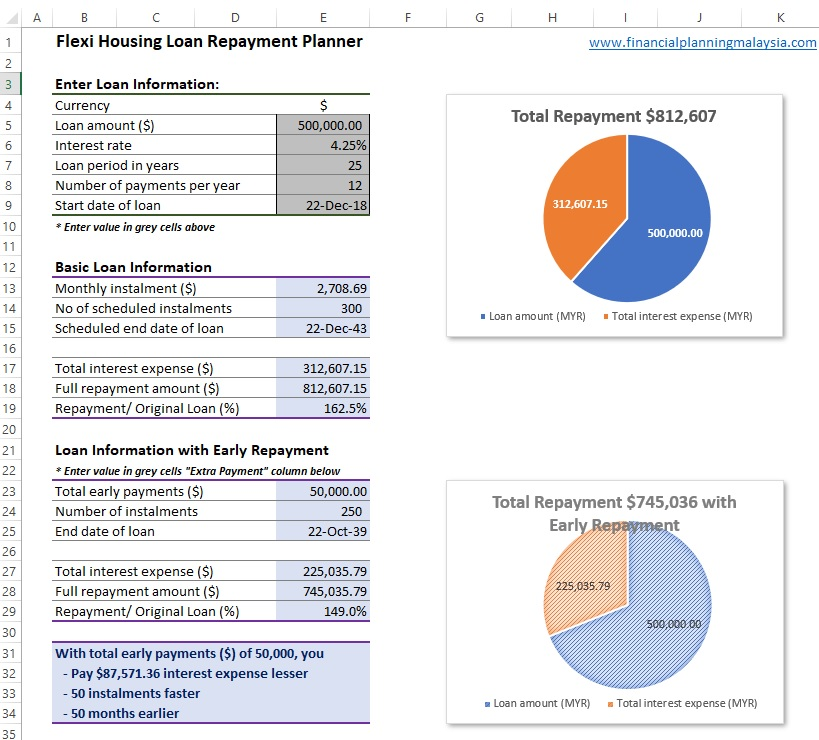 Home Loans in Malaysia Housing Loan Calculator and Planner