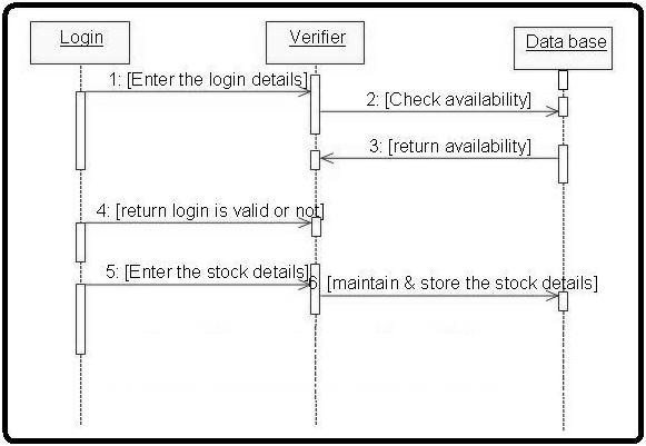 UML Diagrams for Stock Maintenance | Programs and Notes for MCA