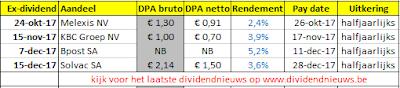 Aandelen België ex-dividend oktober november december 2017