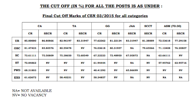 RRB NTPC Final Result Declared