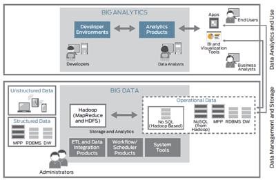Infrastruktur Big Data itu Seperti Apa
