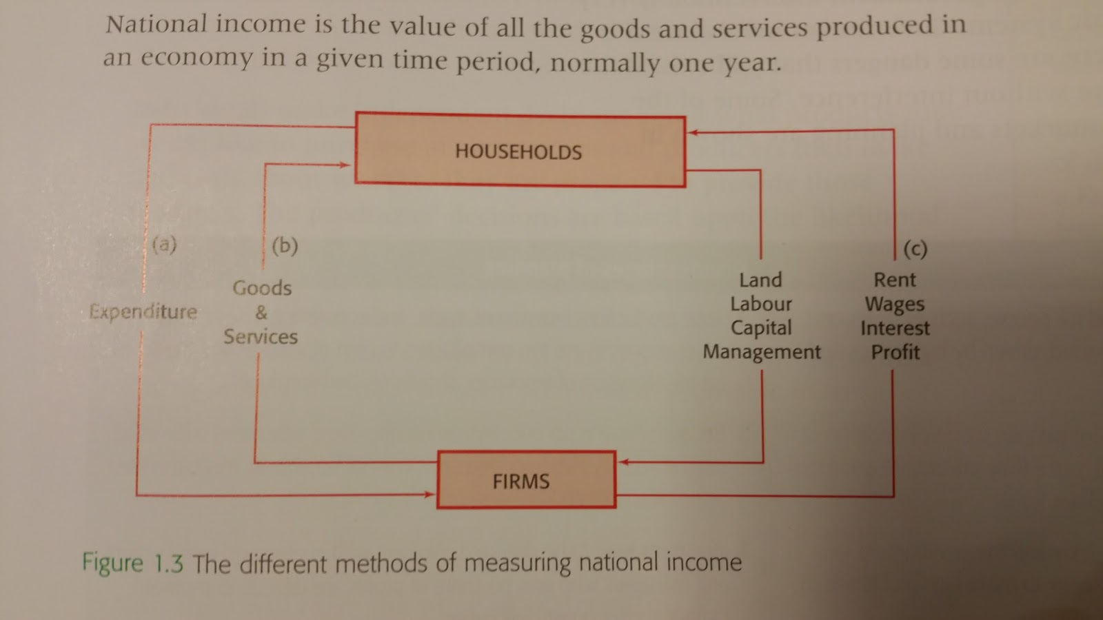 ways of measuring national income
