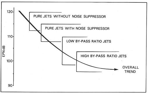 model aircraft: Noise suppression Introduction
