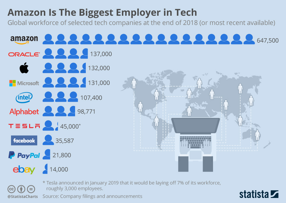 This infographic compares the size of the global workforces of selected U.S. tech companies, including Amazon, Oracle, Apple, Microsoft, Intel, Alphabet, Tesla, Facebook, Ebay and PayPal
