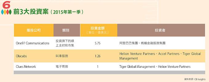 前3大投資案(2015年第一季)