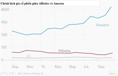 Chênh lệch cổ phiếu Amazon và Alibaba