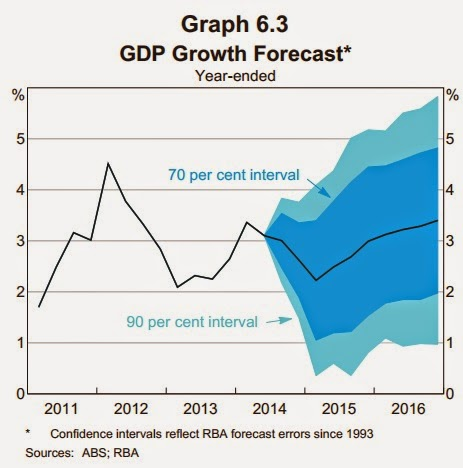 GDP growth forecast