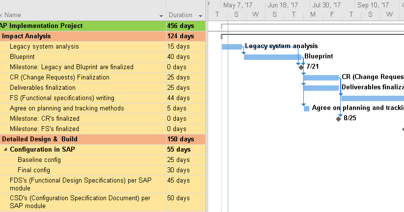 Sap project plan mpp free project management templates malvernweather Images