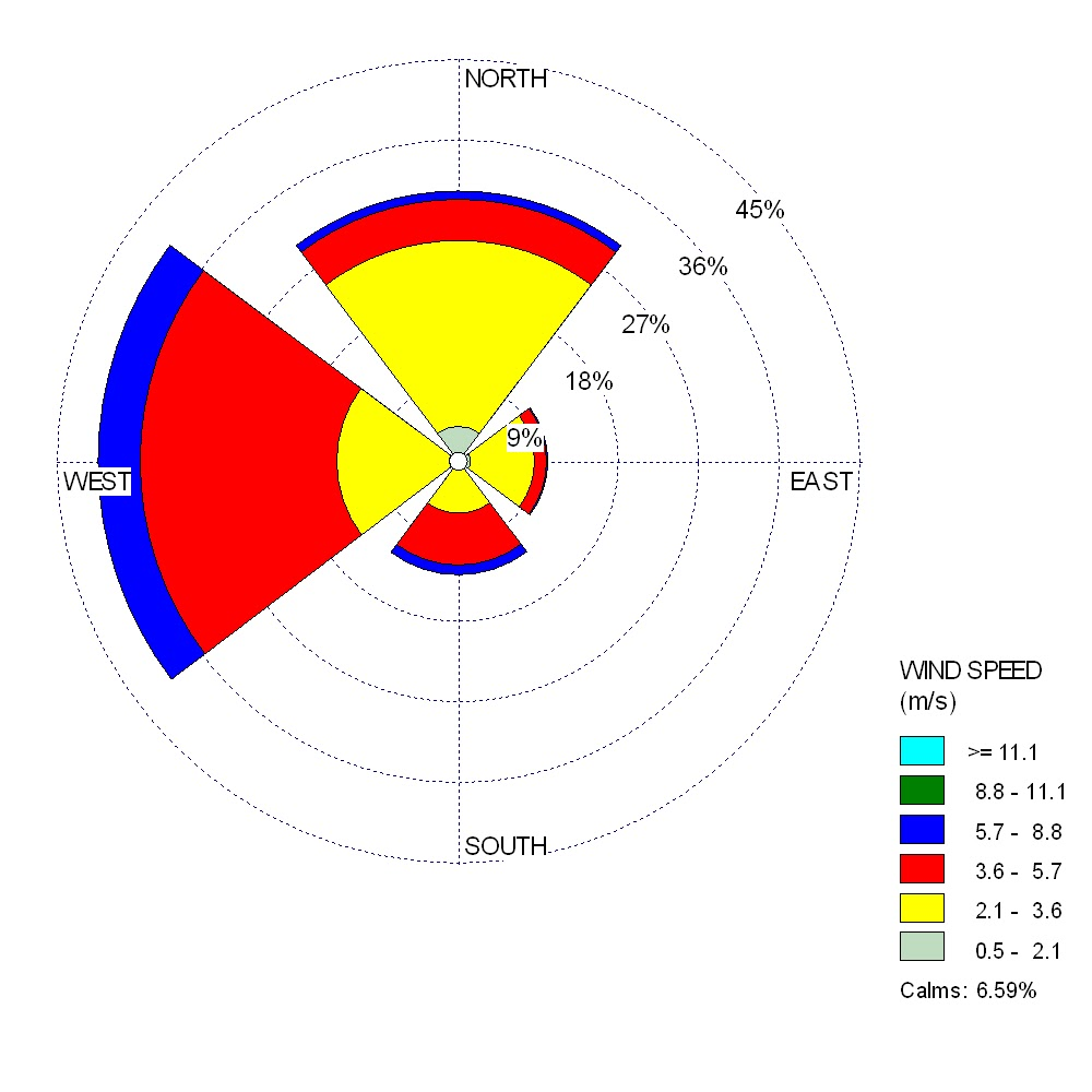 Chesny Young Meteorology Wind Rose Plots San Diego Ca Diagram The Plot Pictured Above Is A Variation Of First Labeled From This Less Detailed Because It Only Has 4 Slices Compared To