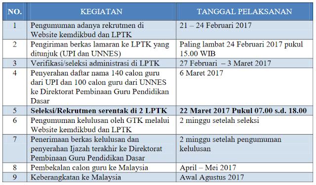 Rekrutmen Calon Guru Untuk Pendidikan Anak-Anak Indonesia Di Malaysia Tahun 2017