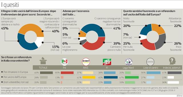 sondaggi italexit