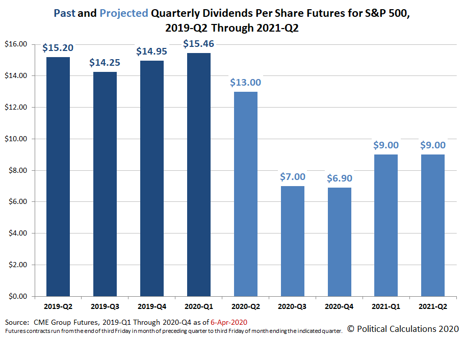 Past and Projected Quarterly Dividends Futures for the S&P 500, 2019-Q2 through 2021-Q2, Snapshot on 6 April 2020
