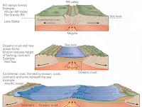 Sejarah Terbentuknya Samudera : Superkontinen Ur, Rodinia, Gondwana, Laurasia, dan Pangea