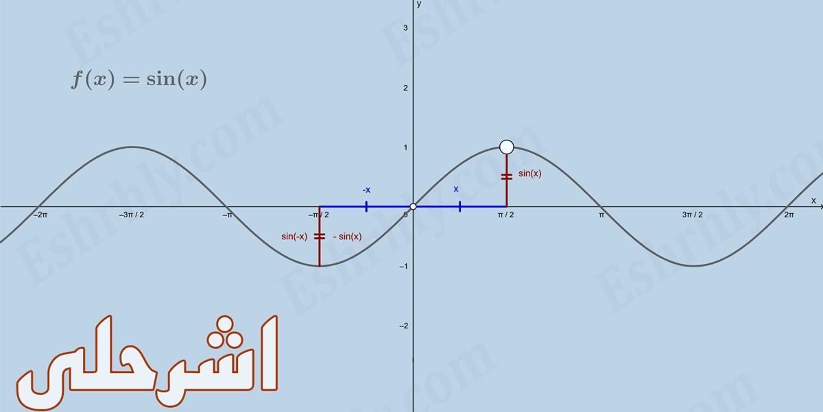 بحث عن تحليل التمثيلات البيانية للدوال والعلاقات