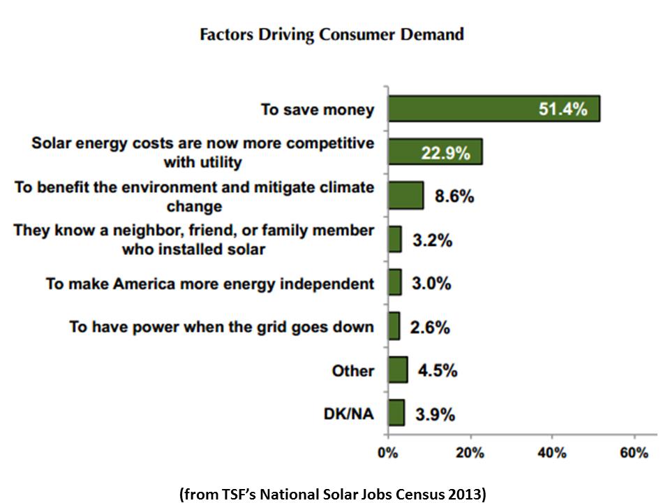 Newenergynews Today S Study Solar S Boom Spurs Jobs Boom