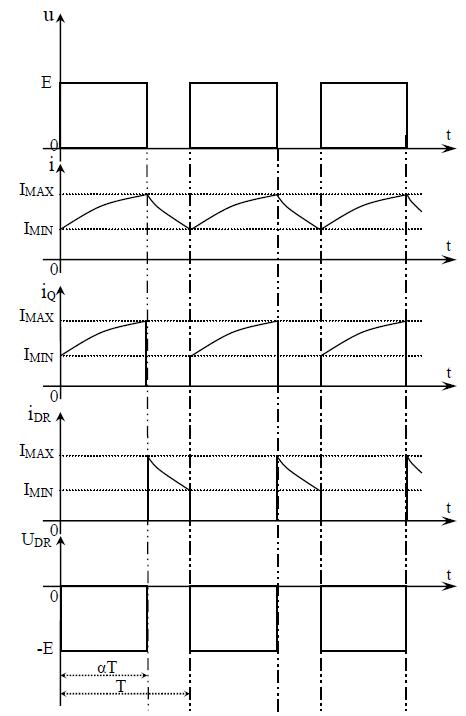 Forme d'ondes des principales grandeurs d'un Hacheur série pour une charge R-L