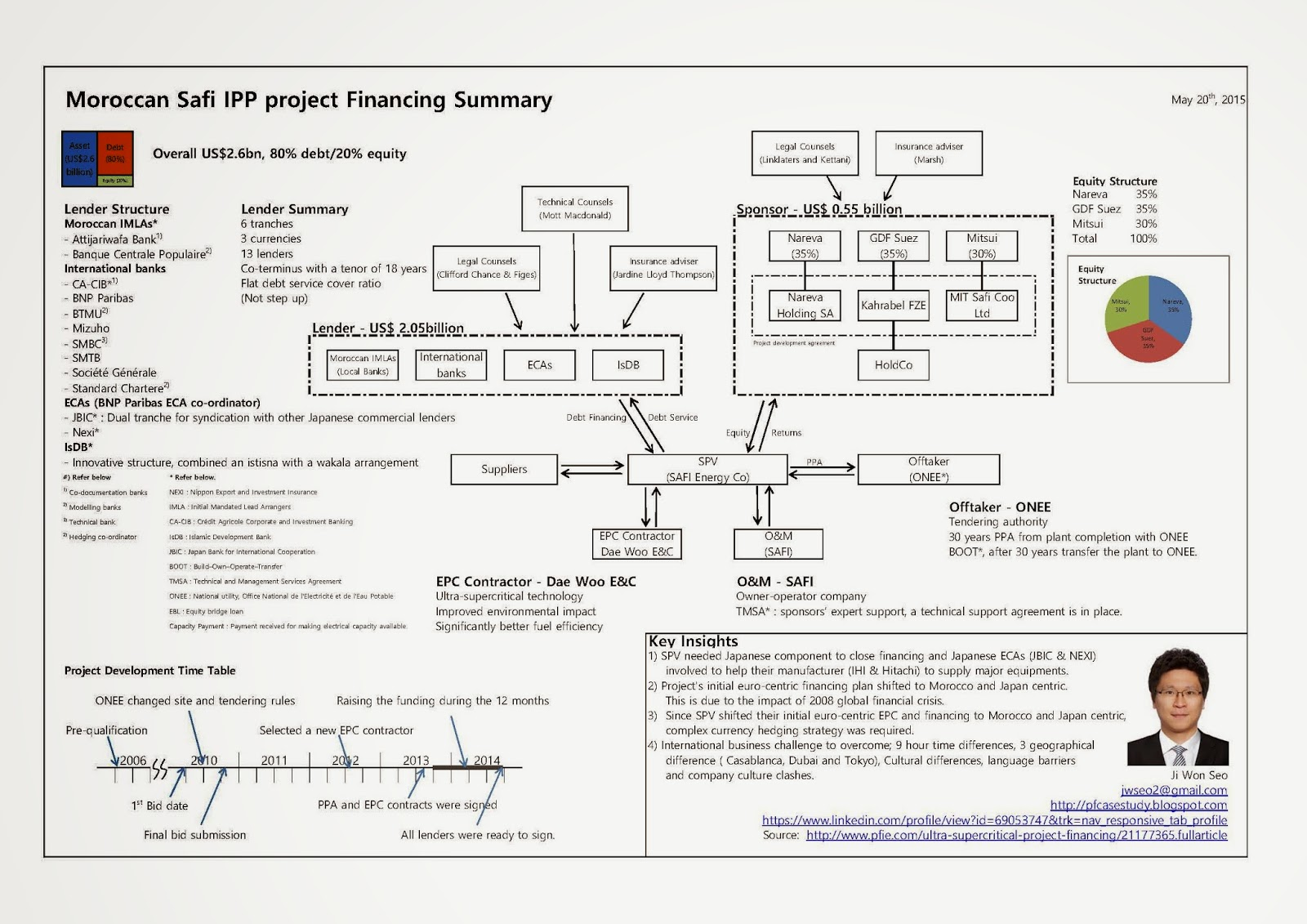 project financing court case learn pdf