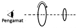 2 cincin konduktor