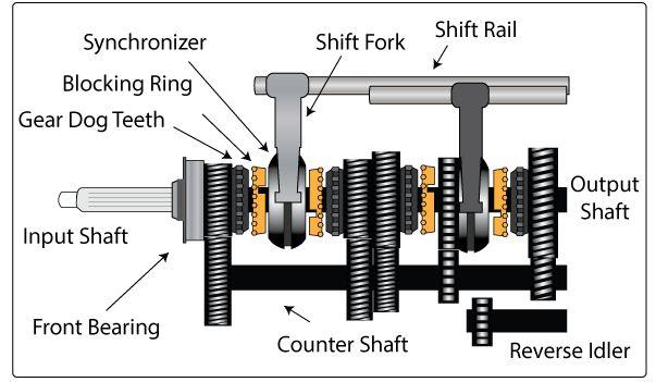 cara kerja transmisi manual pada mobil diagram proses autoexpose rh autoexpose org Transmisi Tegangan Tinggi Makalah Transmisi