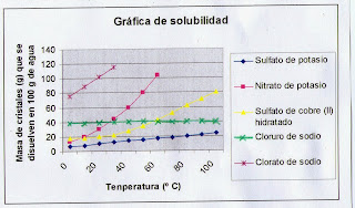 Resultado de imagen para curva de solubilidad del sulfato de cobre a 20 °C