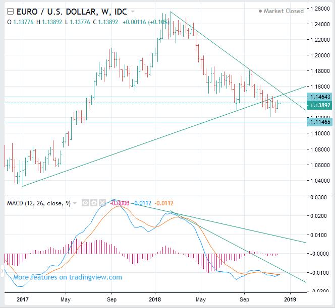 EURUSD forecast, USDCHF USDCAD AUDUSD - Forex Trading Pharos