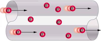 elektron bermuatan negatif yg mengalir