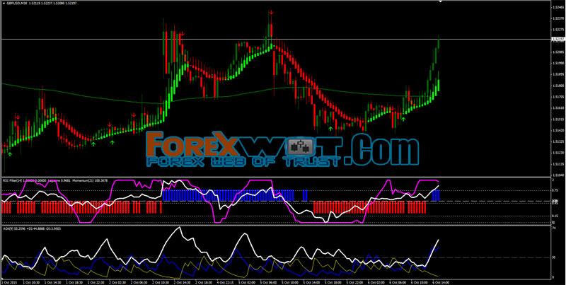 Forex trend navigator system