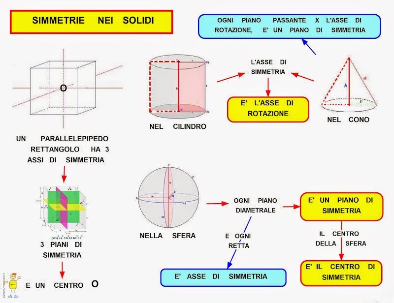 Mappa concettuale simmetrie nei solidi for Cammina nei piani della dispensa