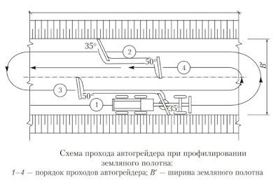 Схема прохода автогрейдера