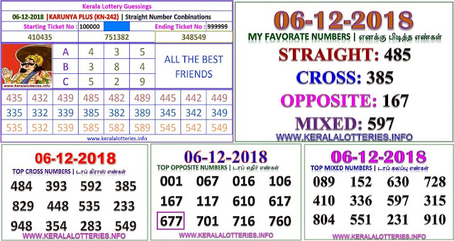 KARUNYA PLUS KN-242 Kerala lottery abc guessing by keralalotteries.info