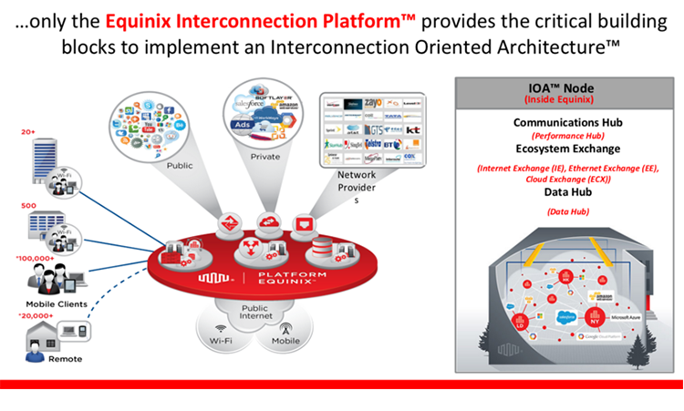 equinix unveils interconnection oriented architecture
