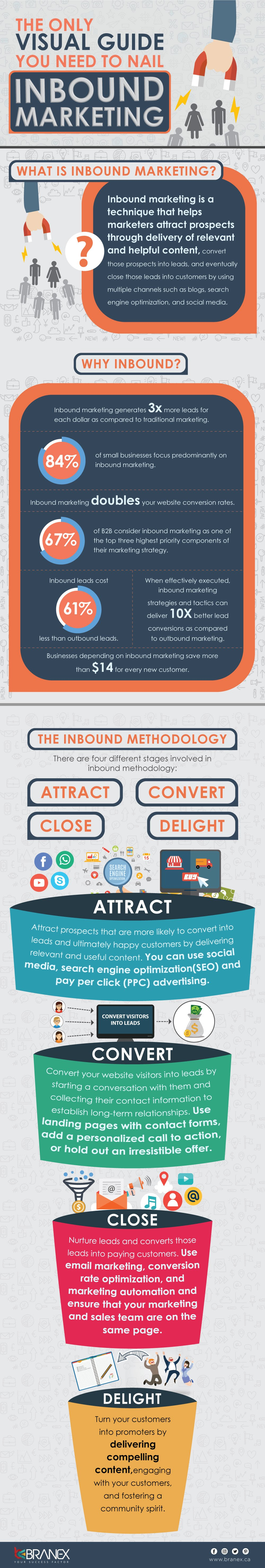 The Only Visual Guide You Need To Nail Inbound Marketing - #infographic