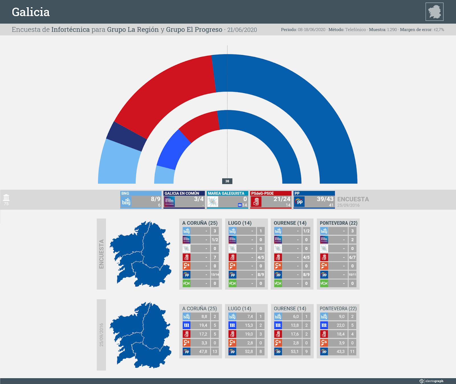 Gráfico de la encuesta para elecciones autonómicas en Galicia realizada por Infortécnica para Grupo La Región y Grupo El Progreso, 21 de junio de 2020