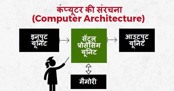 Cpu block diagram in hindi wiring library u200d computer architecture in hindi android block diagram cpu block diagram in hindi ccuart Choice Image