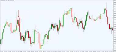 Strategi Forex Trader Profesional