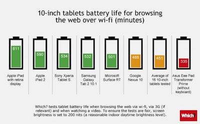 【比較】各種タブレットのバッテリー駆動時間 - iPad圧勝!!