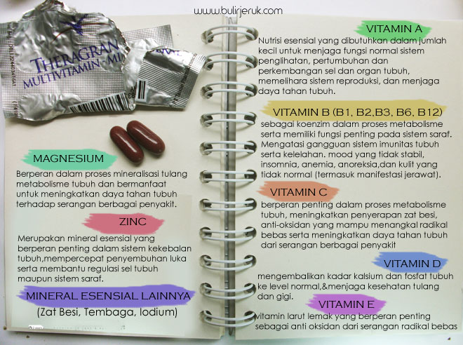 Manfaat Vitamin dan Mineral dalam Theragran-M
