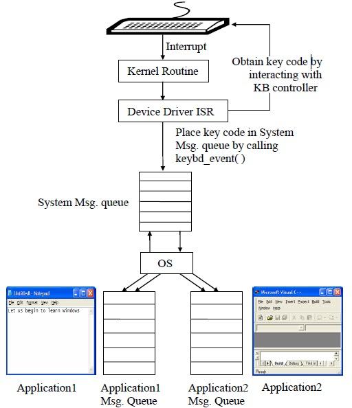 Kernel programming in c pdf
