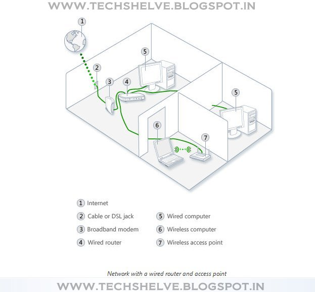How do hubs, switches, routers, and access points differ