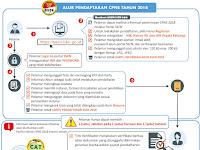 Alur Pendaftaran CPNS Tahun 2018