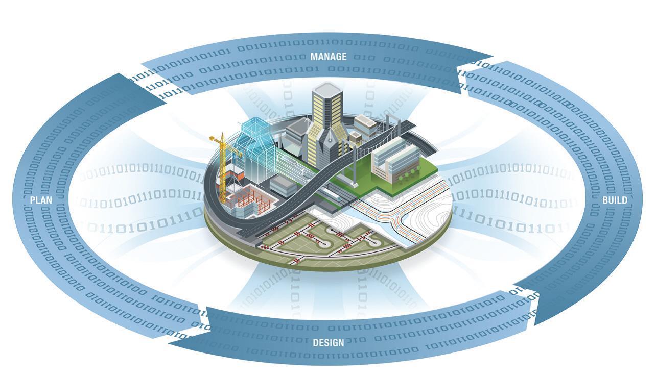 Resultado de imagen para bim infrastructure