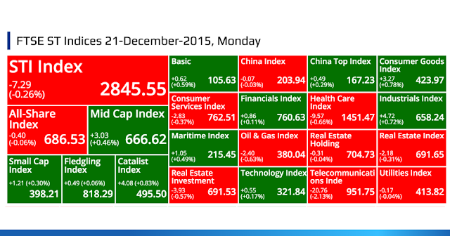 SGX Top Gainers, Top Losers, Top Volume, Top Value & FTSE ST Indices 21-December-2015, Monday @ SG ShareInvestor
