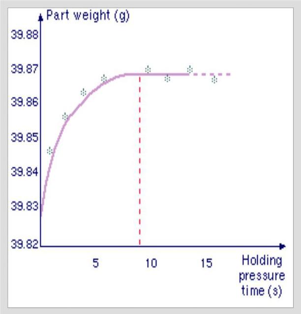 Grafik Minimum holding time